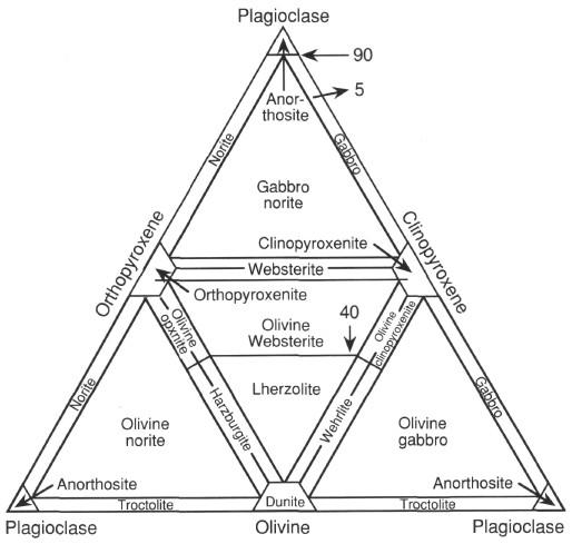 Figure 9. Classificati...