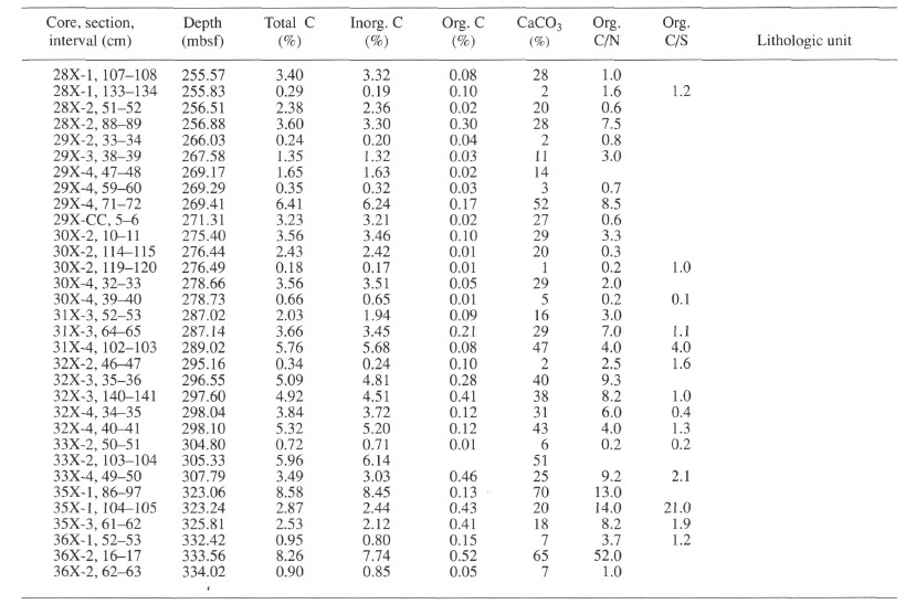 Table 6 concentrations of total inorganic and organic - Ir table for inorganic compounds ...