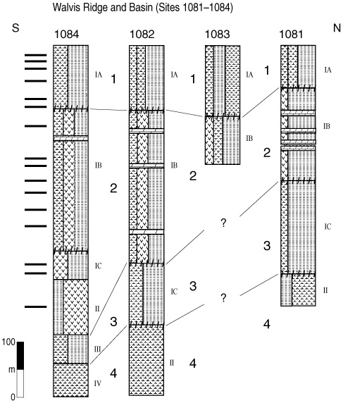 figure 8 simplified fence diagram for the angola basin sites with rh www odp tamu edu electric fence diagram fence diagram calculator