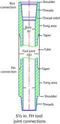 Drill String Tool Sheet
